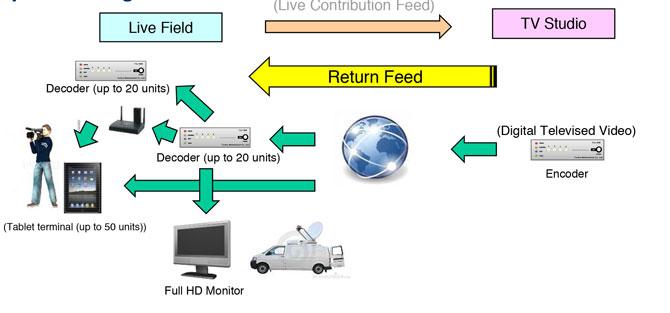 Compact IP Encoder/Decoder ad una latenza estremamente bassa