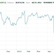 Sondaggi olimpici e Wall Street