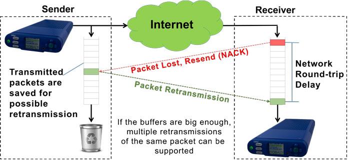 Cobalt Digital: l'interoperabilità di RIST