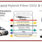 Una soluzione per i collegamenti di percorsi estesi tra telecamere e regia con Cambox
