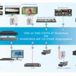 Il canale via cavo canadese (CPAC) e il trasporto video basato su IP di Embrionix